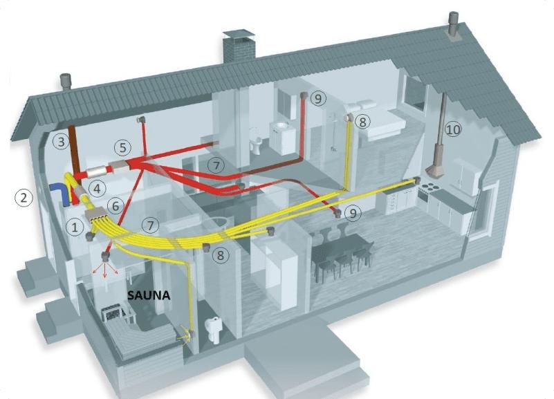 Проектирование вентиляции с рекуперацией