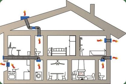 Монтаж системы вентиляции: цена за м²
