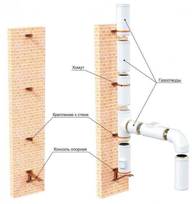 Монтаж вертикальной<br><span>вентиляции</span>